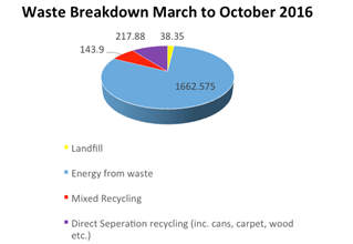 Waste Management Breakdown
